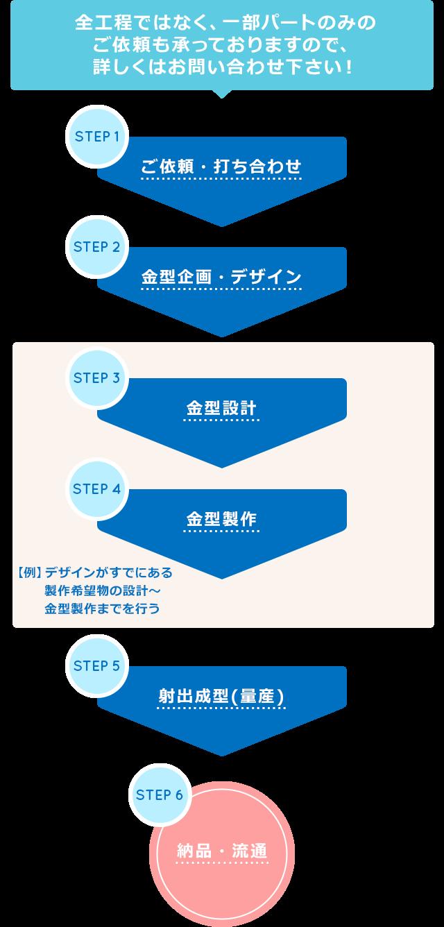 プラスチック成形や金型加工製作、100円均一商品の販売流通開発企業のヴァンテック株式会社 全行程ではなく、一部パートのみのご依頼も承っておりますので、詳しくはお問い合わせ下さい step1ご依頼打ち合わせstep2金型企画デザインstep3金型設計step4金型製作step5射出成型(量産)step6納品・流通